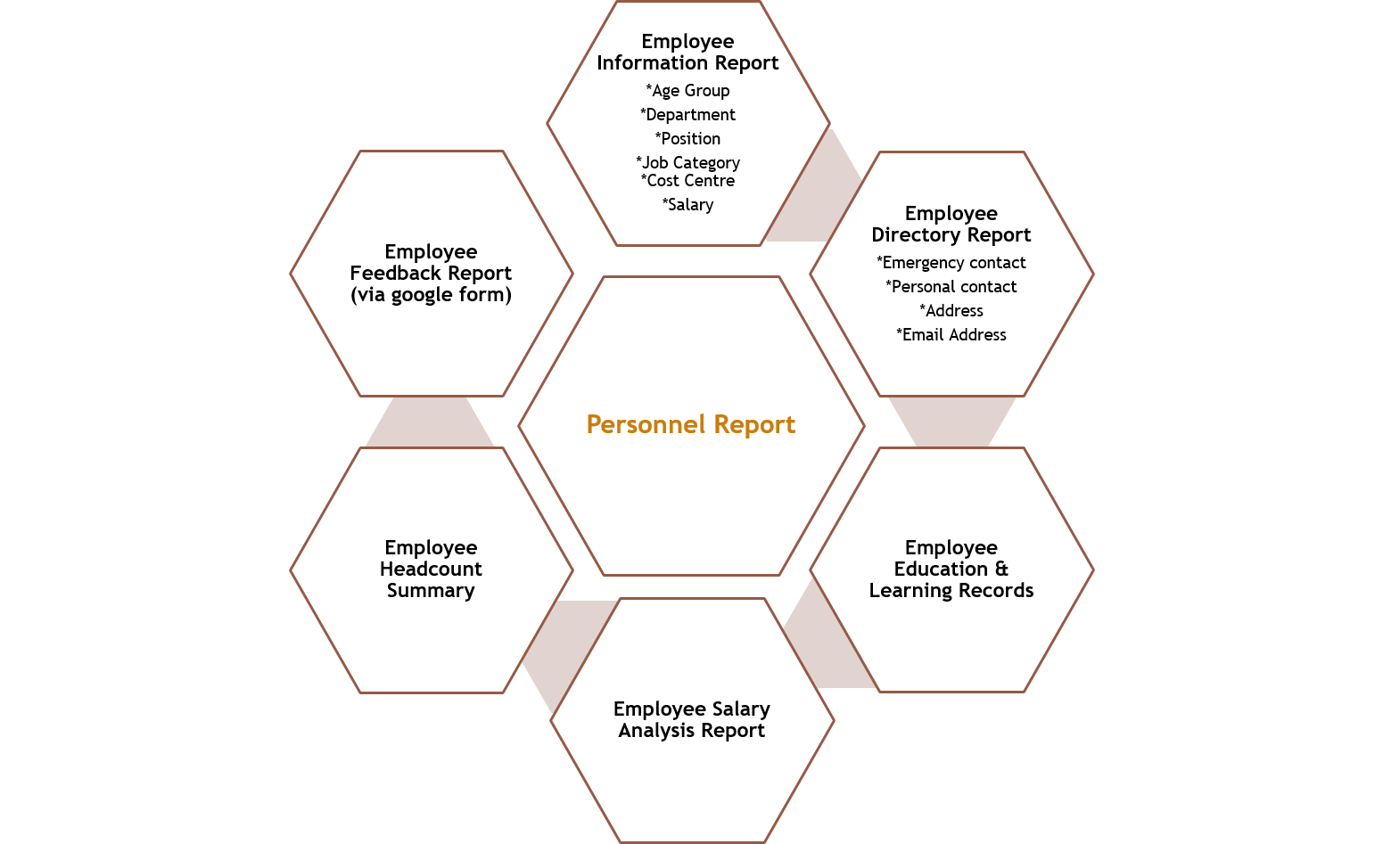 personnel report