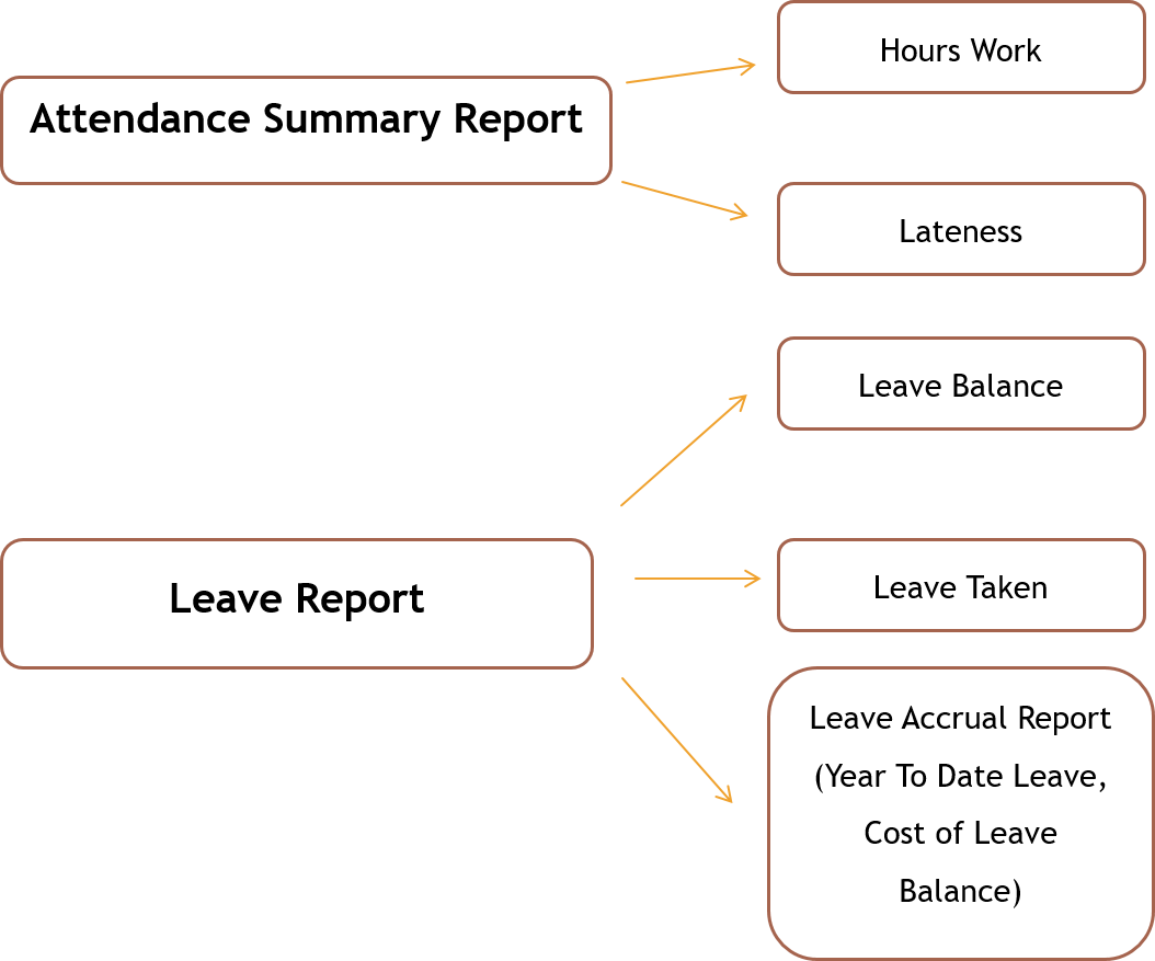 leave and attendance report